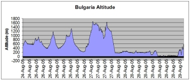 Bulgaria route altitude