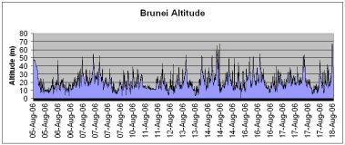 Brunei route altitude