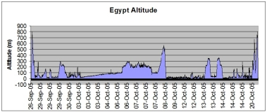 Egypt route altitude
