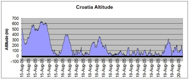 Croatia route altitude
