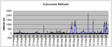 Indonesia route altitude