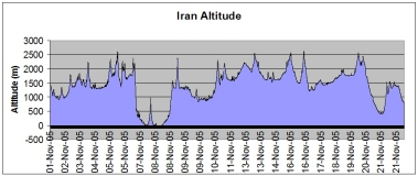 Iran route altitude