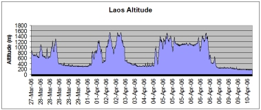 Laos route altitude