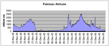Pakistan route altitude