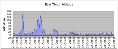 East Timor route altitude