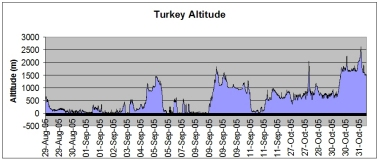 Turkey route altitude